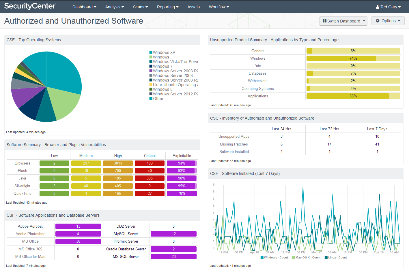 Authorized and Unauthorized Software Dashboard