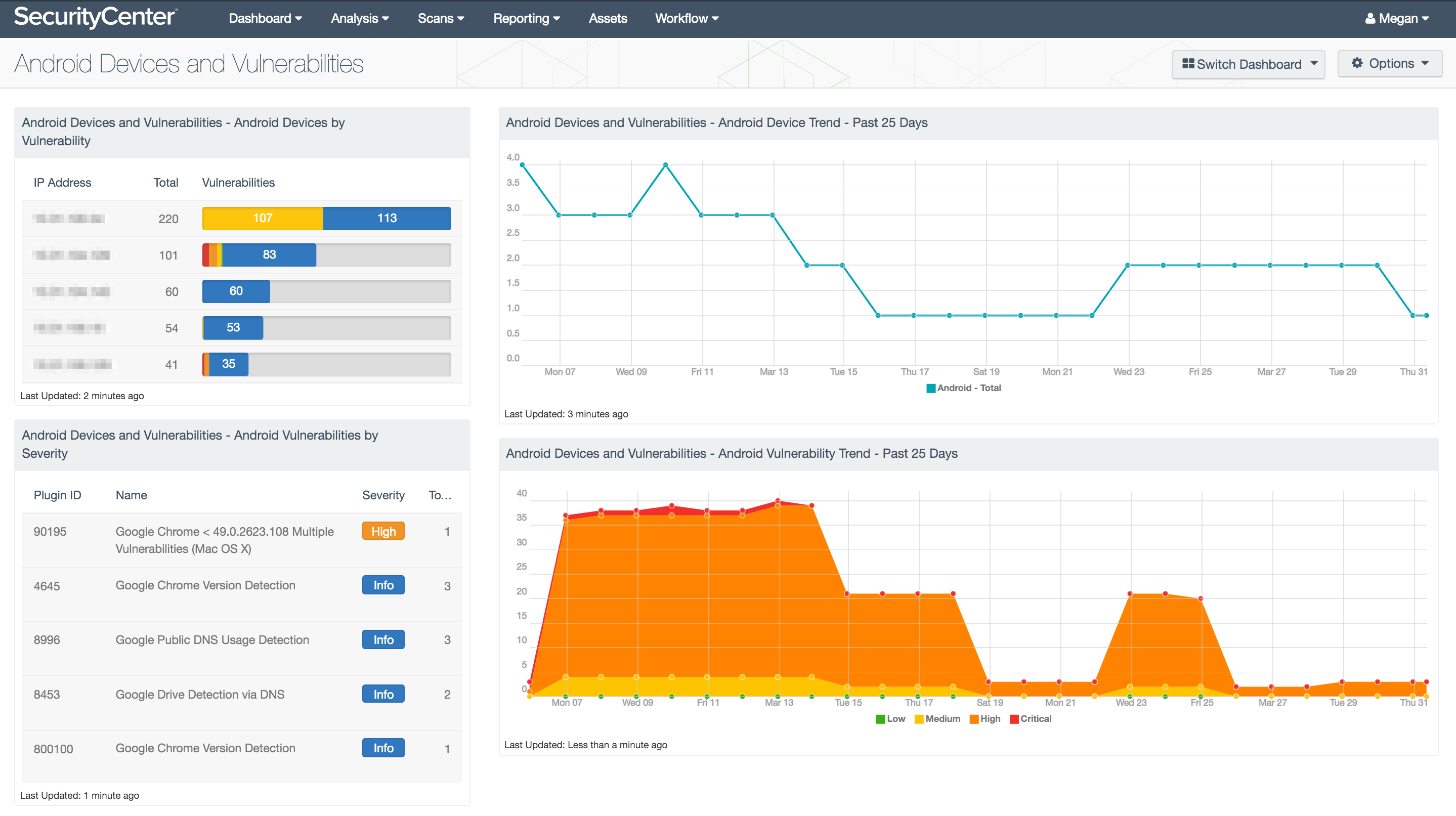 Android Devices and Vulnerabilities Dashboard