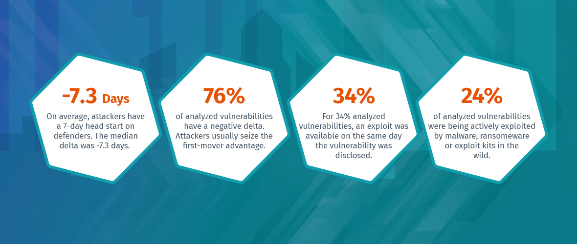 Quantifying the Attacker's First-Mover Advantage stats