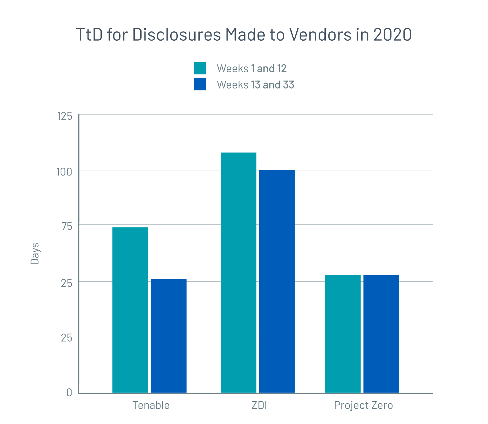 Time to public disclosure for vulnerabilities reported to vendors in first-half 2020