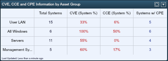 CVE, CCE, and CPE Information by Asset Group