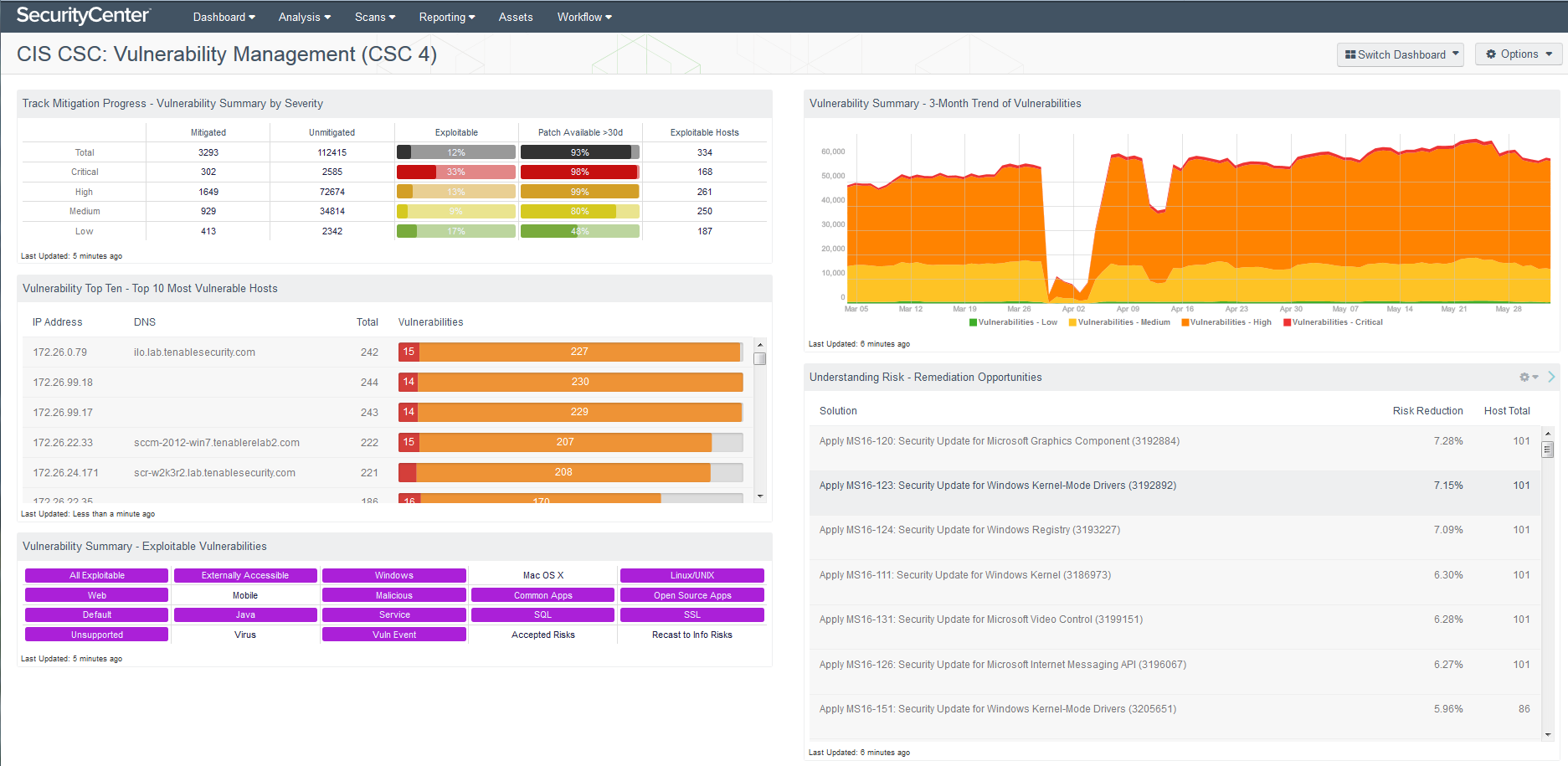 CIS CSC: Vulnerability Management (CSC 4) dashboard