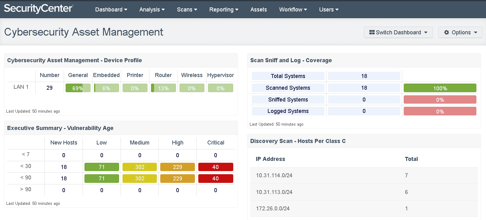 SecurityCenter CSF Dashboard
