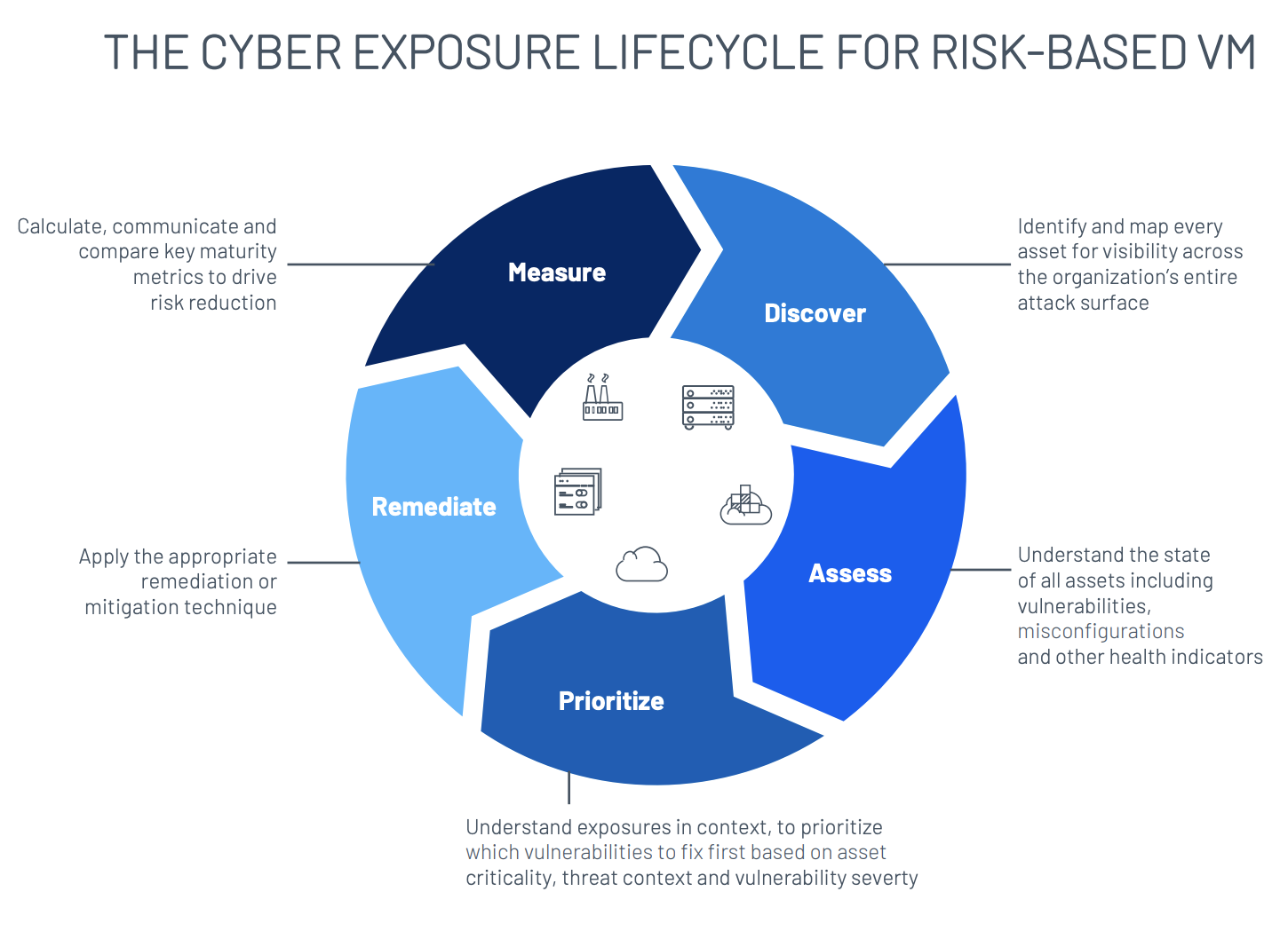 Cyber Exposure Lifecycle for Risk-Based VM