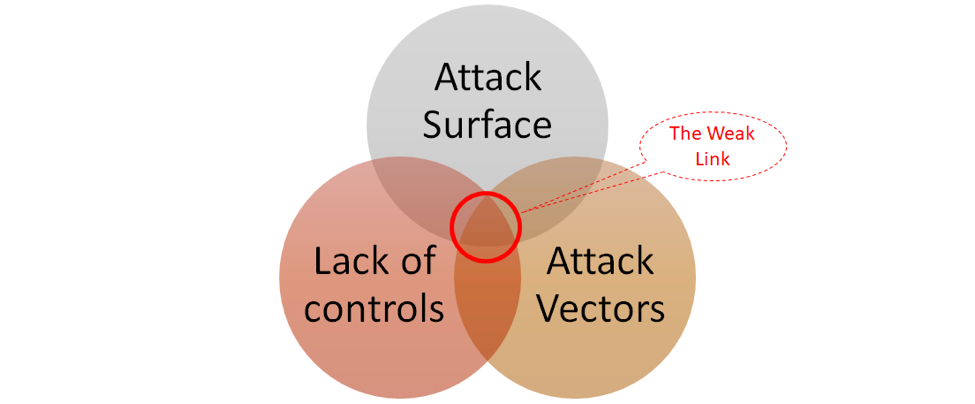 The weakest spots in an organization's security posture occur at the intersection of attack surface, avenues of attack (attack vectors) and obstacles/ (lack of) controls in place.