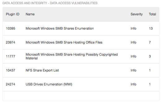 Data Access Vulnerabilities component
