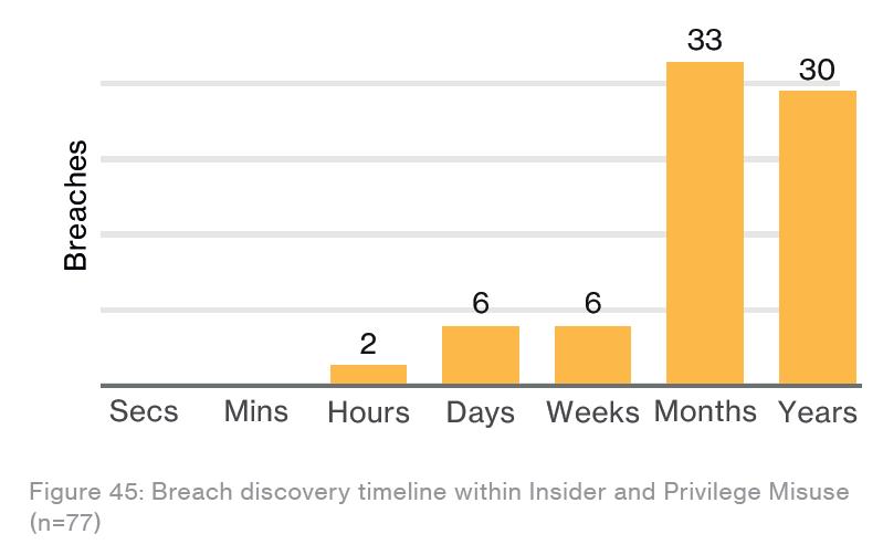 DBIR Discovery Timeline graph