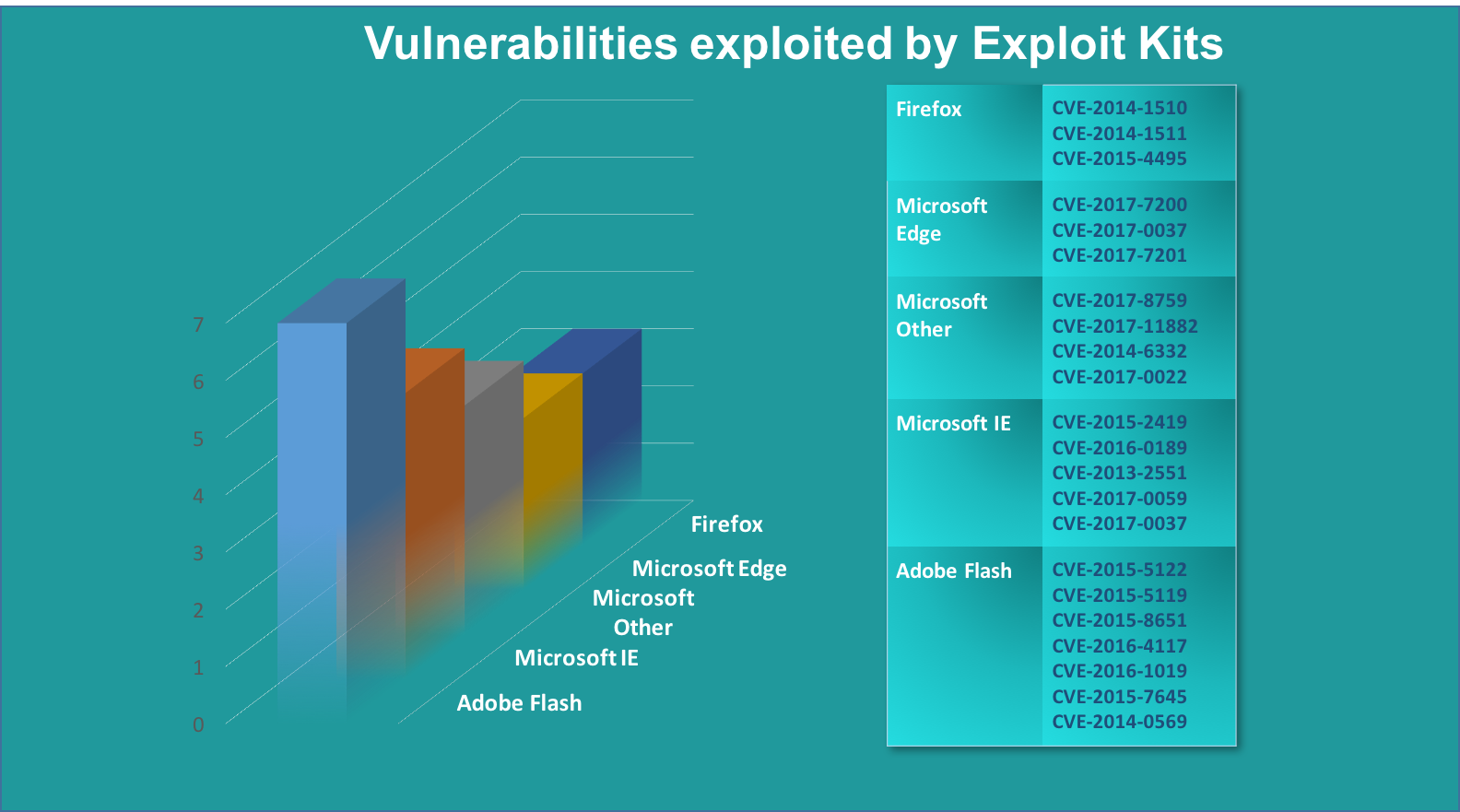 Vulns exploited by Exploit Kits