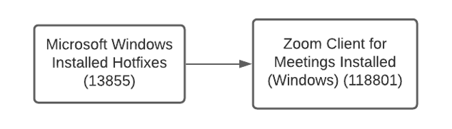 Local Zoom Windows detection plugin and dependencies run by Nessus scanners