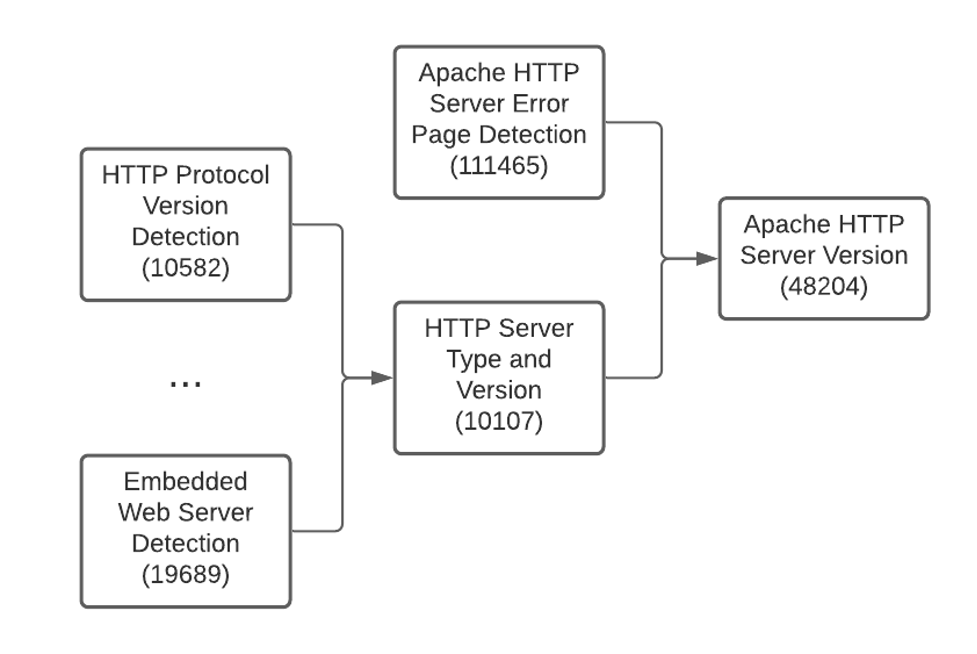 Remote Apache HTTP server detection plugin and dependencies run by Nessus scanners