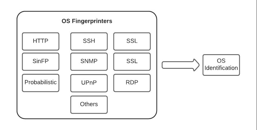 Этап определения типа ОС в сканерах Nessus