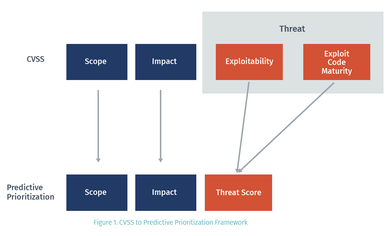 CVSS to Predictive Prioritization Framework
