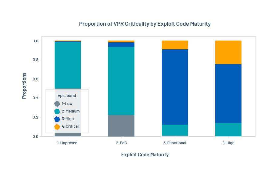 Proportion of vulnerabilities in each exploit code maturity band broken out by vulnerability criticality levels: VPR and CVSSv3