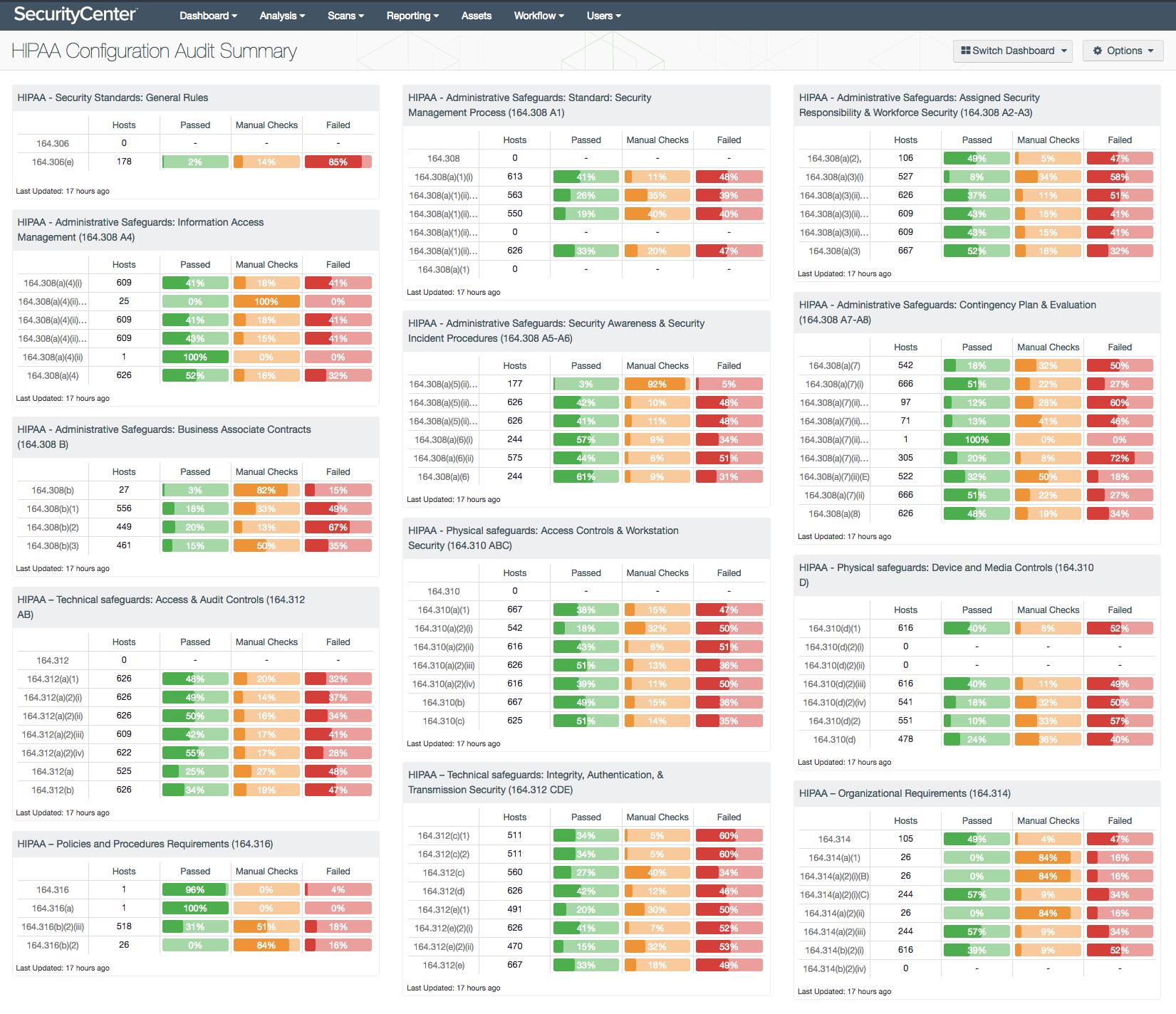 HIPAA Configuration Audit Summary Dashboard
