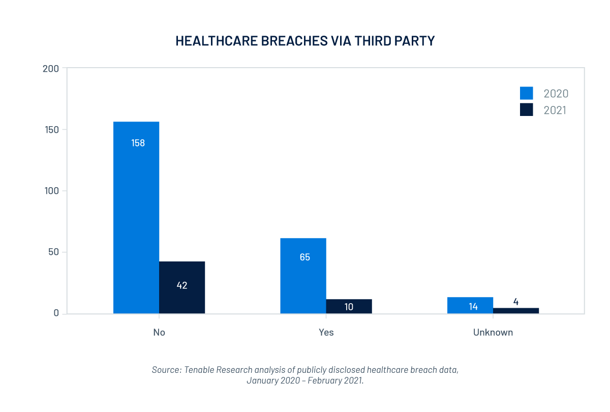 Healthcare breach analysis: third party as source of breach