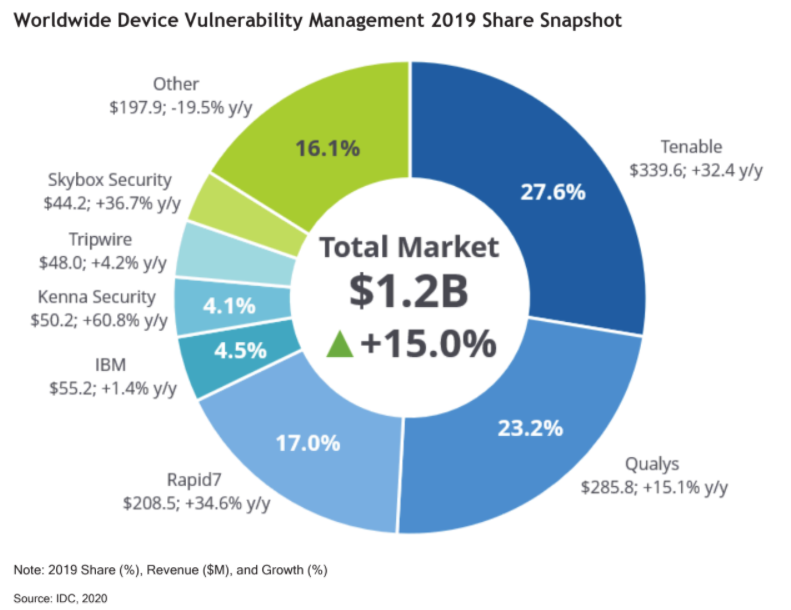 2019 VM Market Share Snapshot - IDC Worldwide Device Vulnerability Management Report