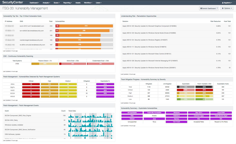 ITSG-33 Vulnerability Management Dashboard