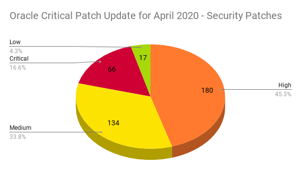 Oracle CPU for April 2020 Security Patches