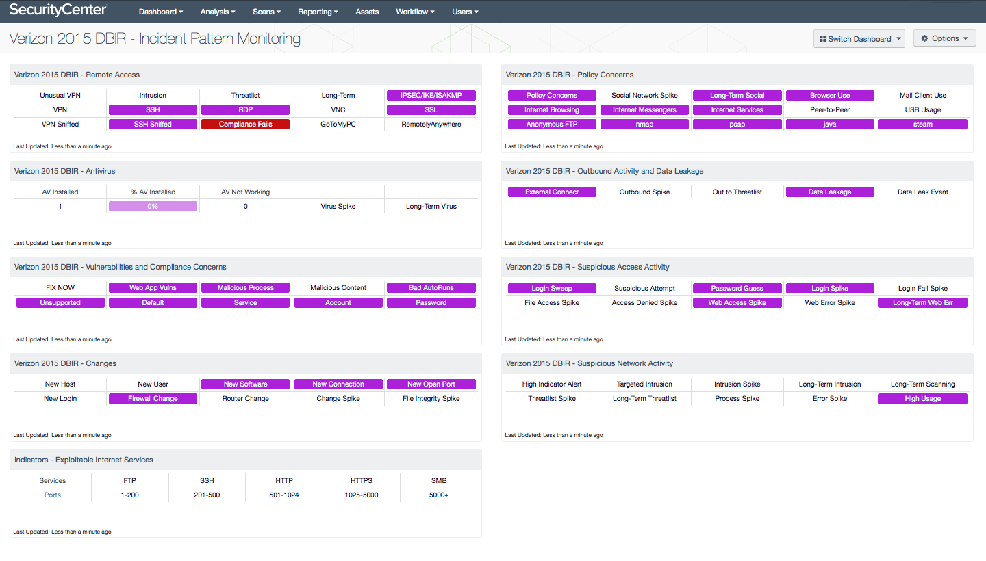 Incident pattern monitoring dashboard
