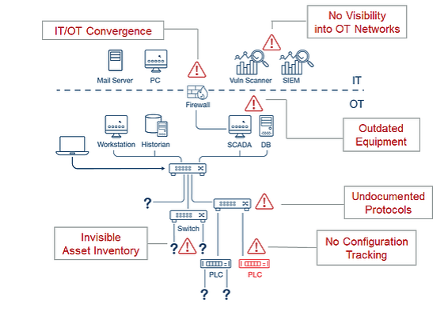 how to secure OT networks during infrastructure modernization