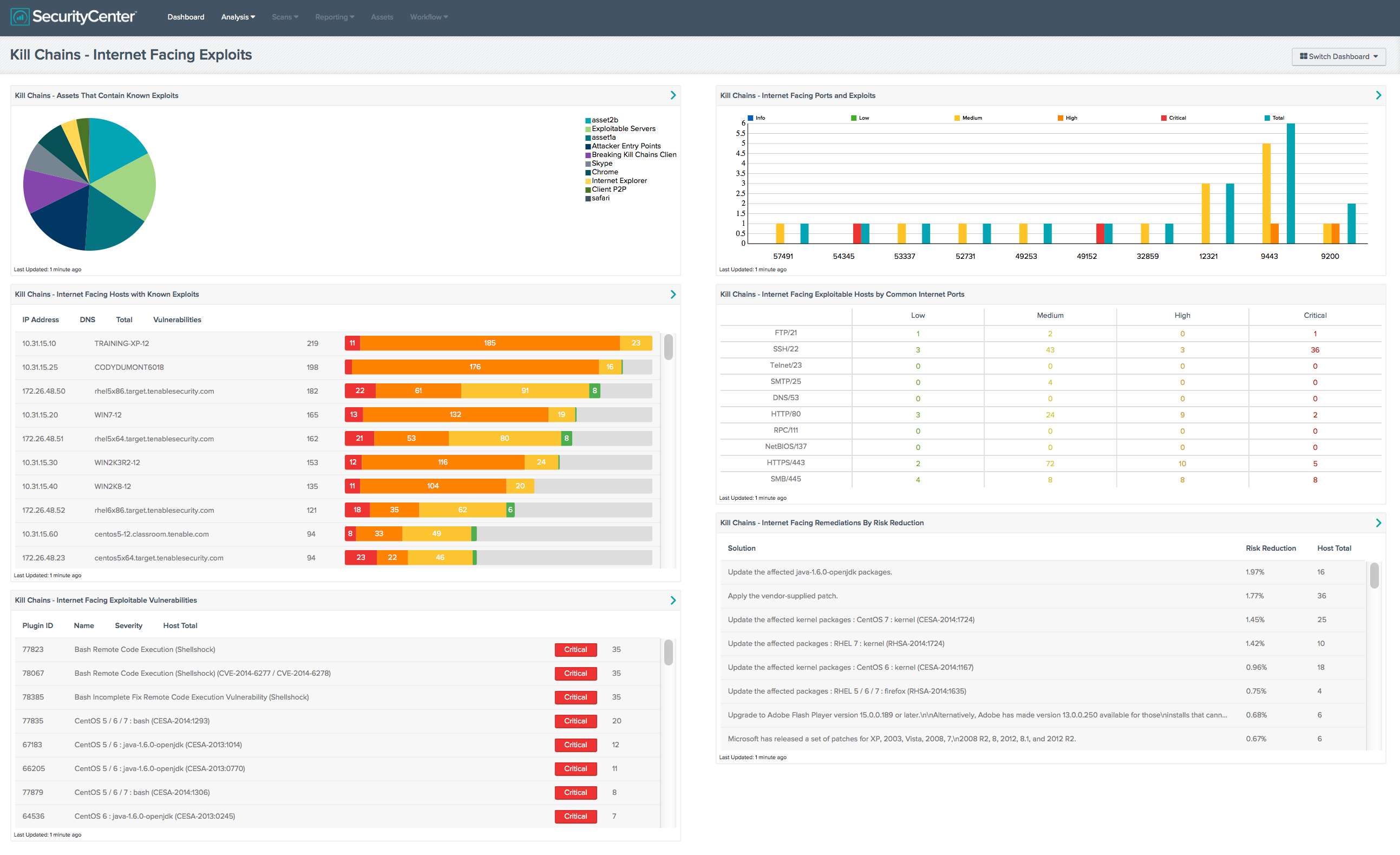 identifying the weakest links in cyber kill chains® blog tenable prioritize and mitigate attack chain weaknesses you can also use several new securitycenter dashboards to monitor these three metrics