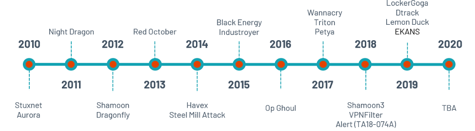 Timeline of Notable OT Attacks