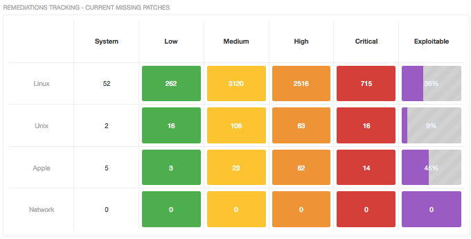 Outstanding Patch Tracking dashboard: tracking vulnerabilities by plugin families
