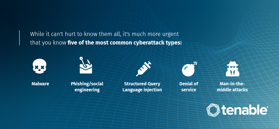 Five leading types of cyberattacks