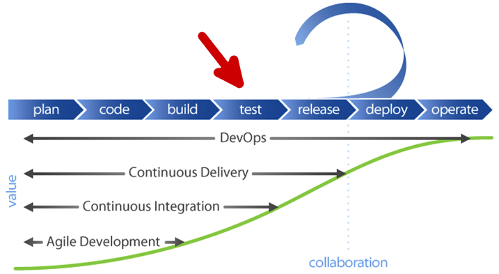 Flawcheck in the devops pipeline