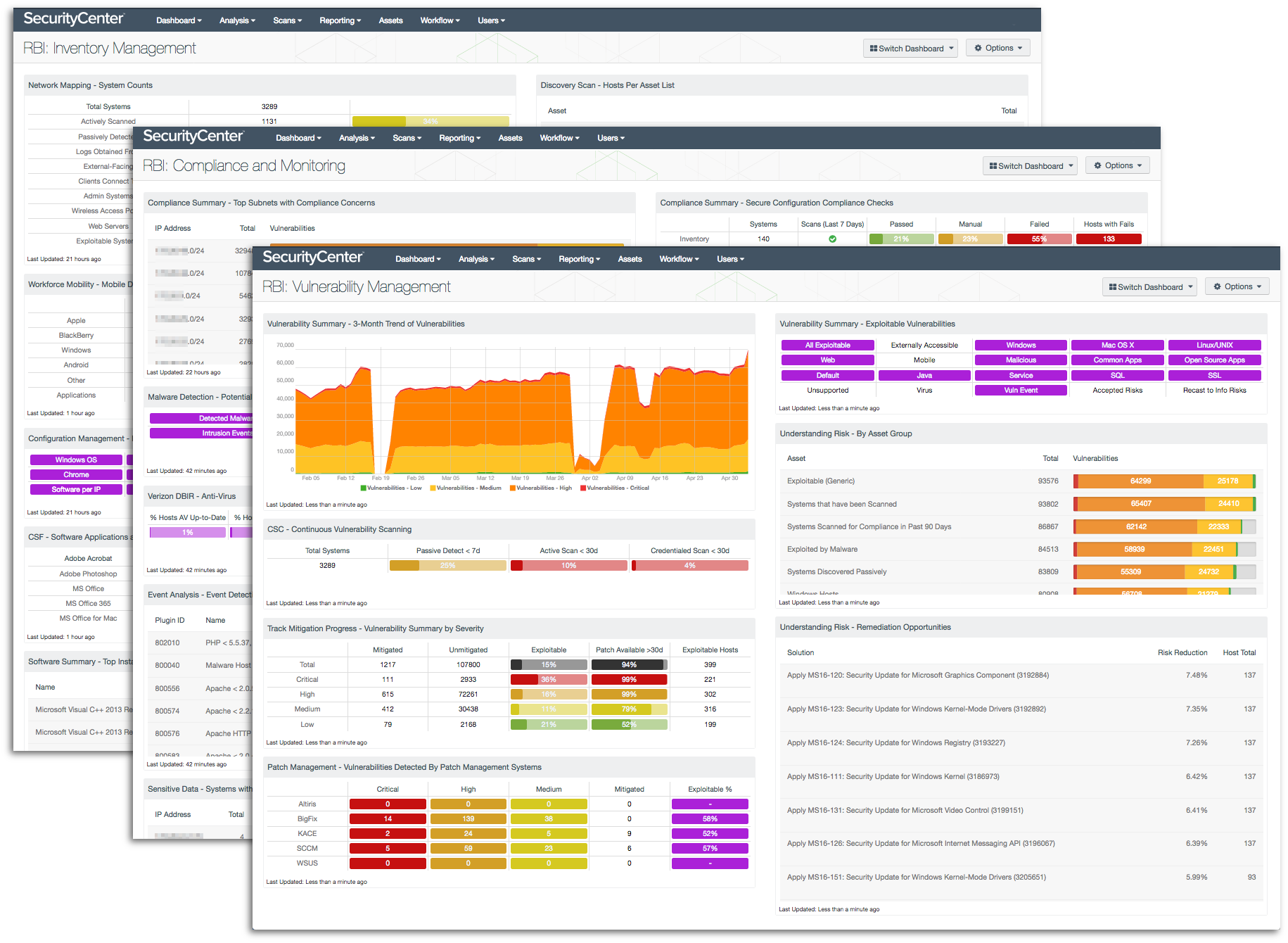 SecurityCenter RBI Dashboards
