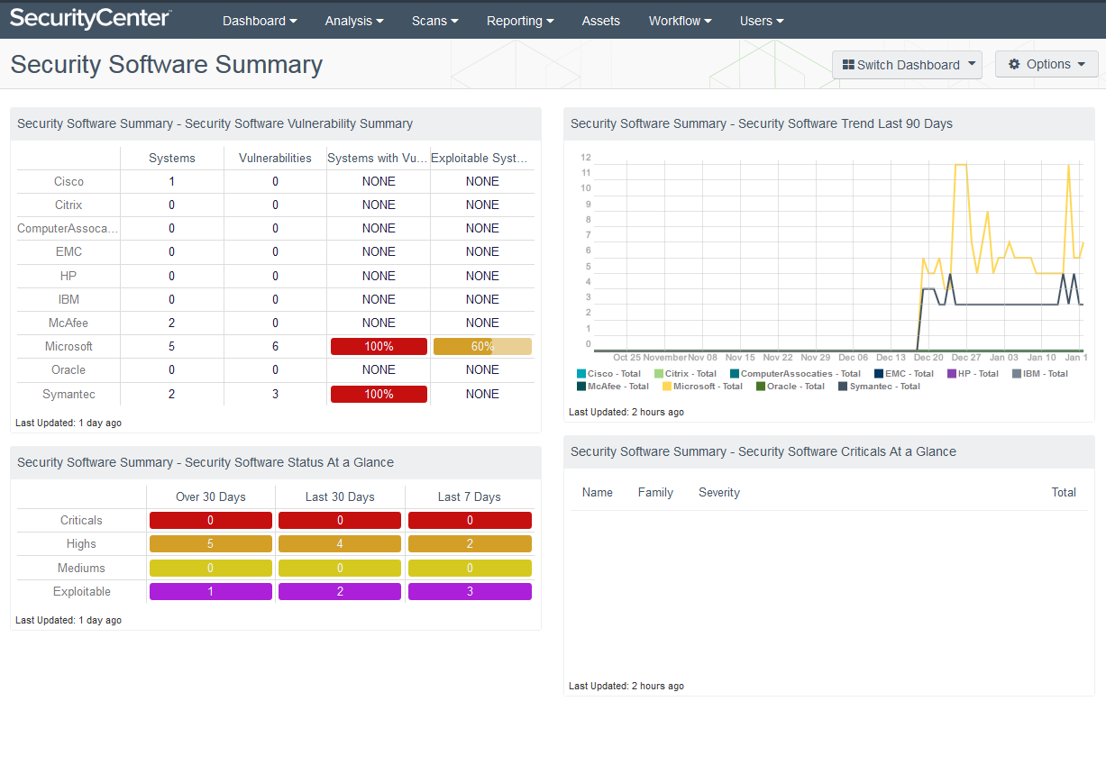 Security Software Summary dashboard
