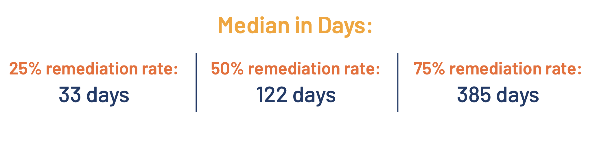 Stylized figures - Median remediation rate in days