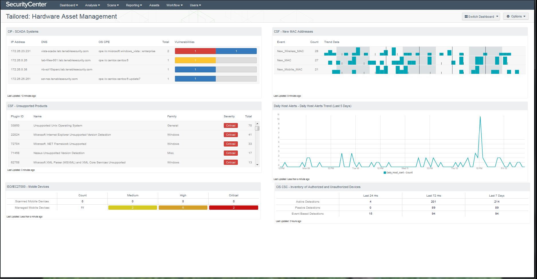 Tailored hardware asset management dashboard