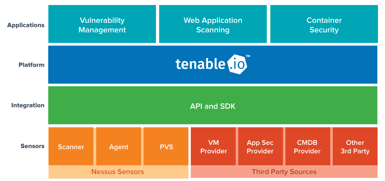 Tenable.io diagram