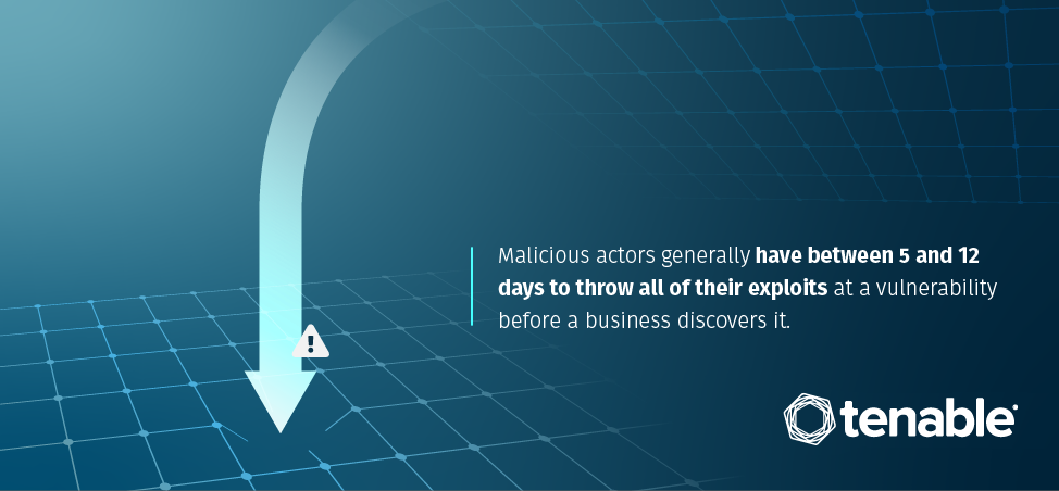 Malicious actors have 5 to 12 days