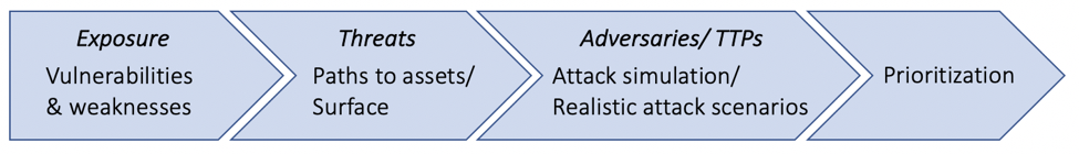 Prioritizing Attacks and Vulnerabilities Four Key Steps