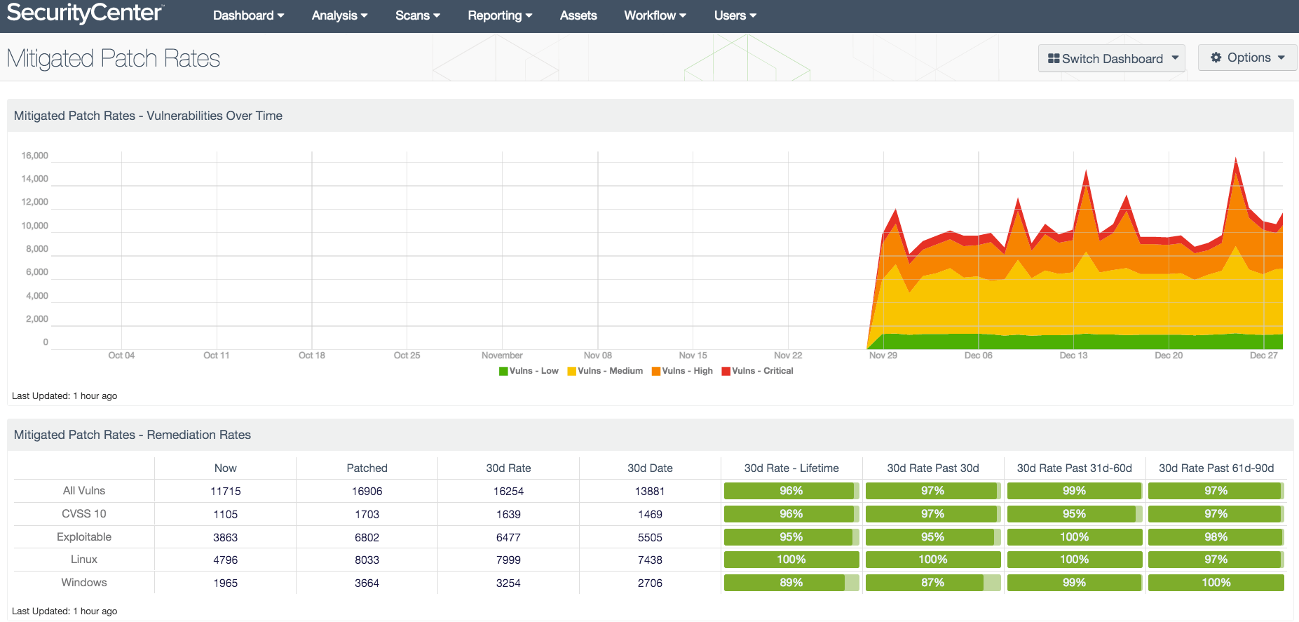 Vulnerability management dashboard example