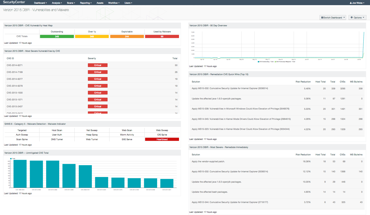 Vulnerabilities and malware dashboard