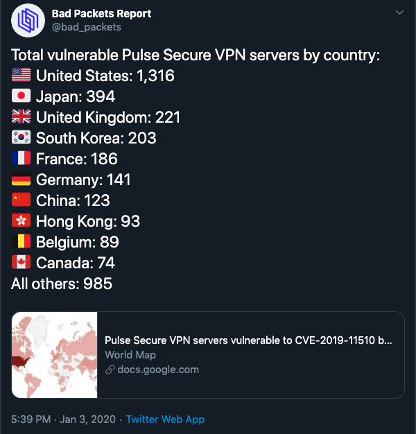 Vulnerable Pulse Secure VPN Servers by Country