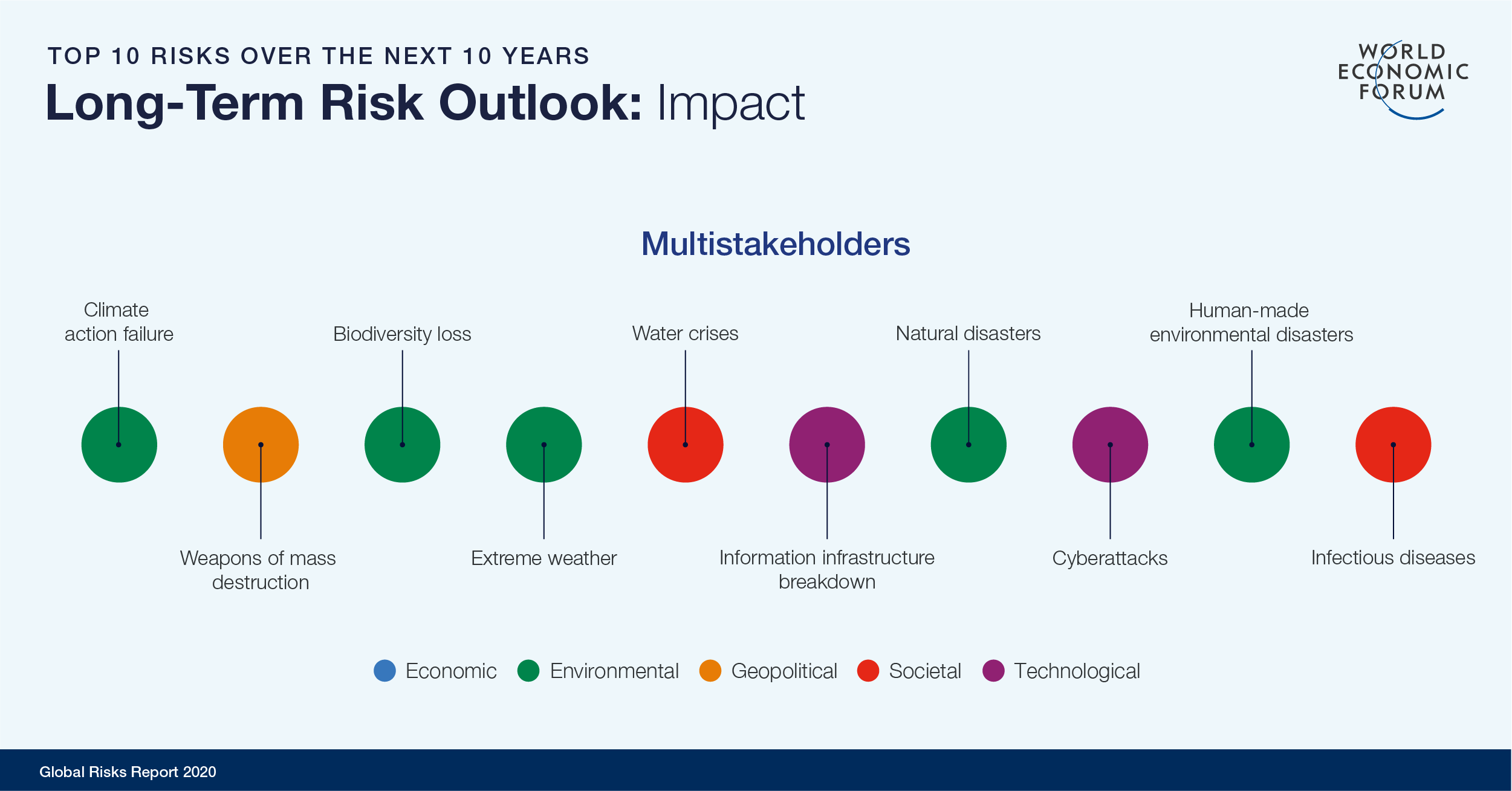 WEF Global Risks Report 2020 Top 10 risks in terms of impact