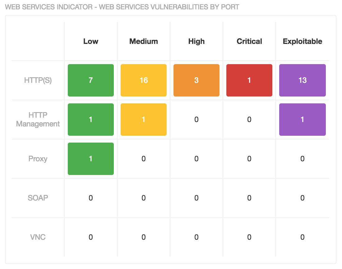 Web Service Vulnerability by Port matrix