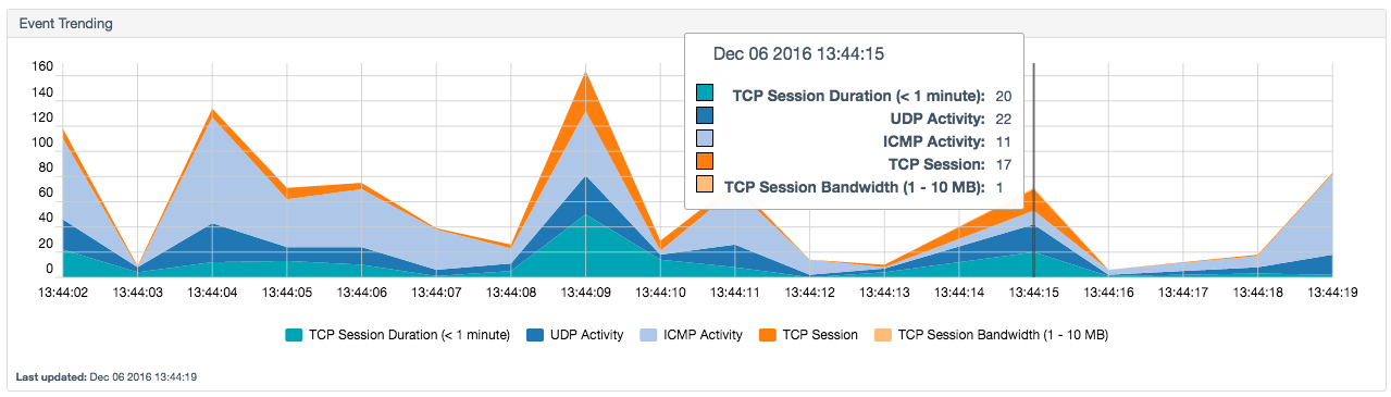 Connection analysis event trending