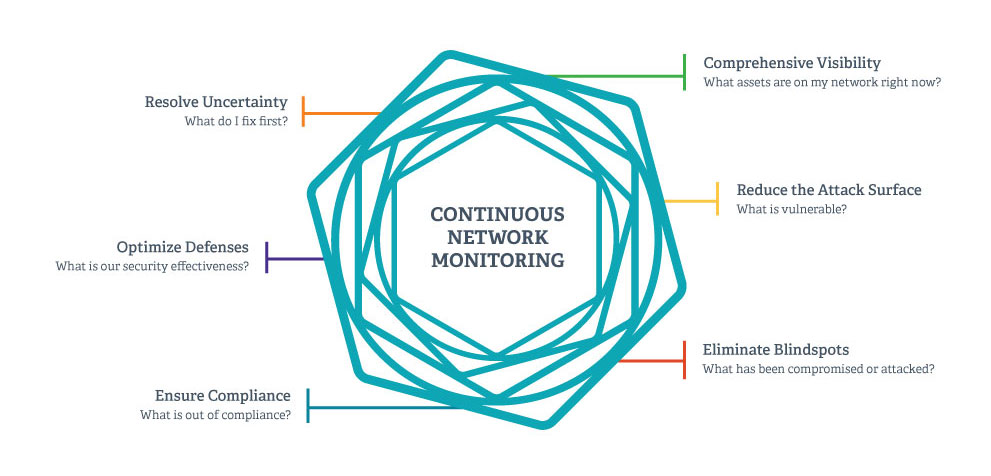 continuous network monitoring pillars