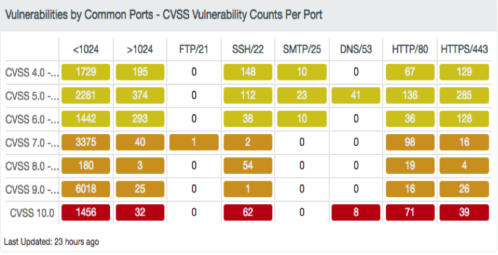 vulnerabilities by common ports dashboard