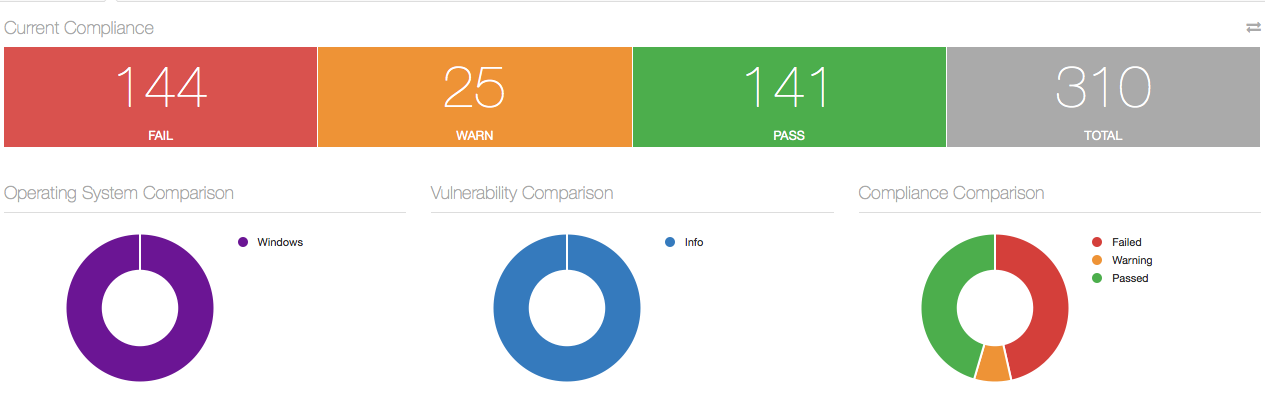 Nessus Dashboard Compliance Fail