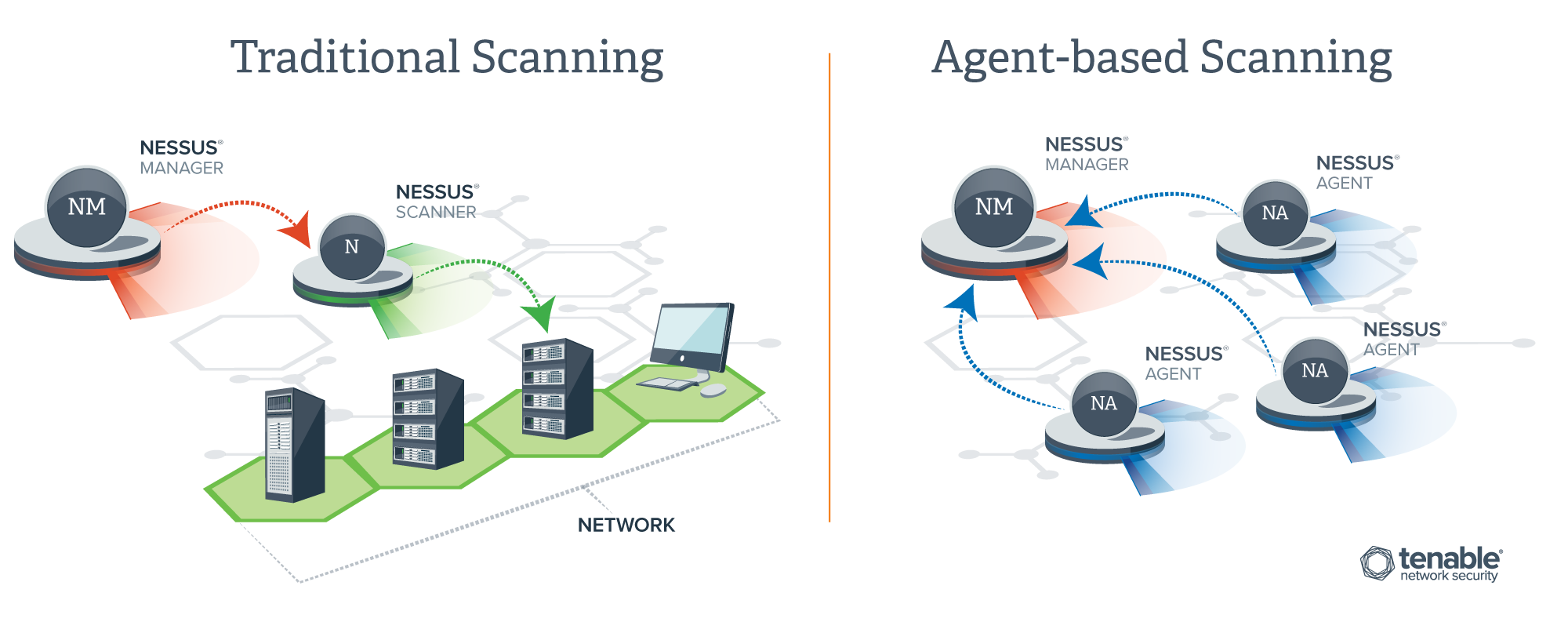 Traditional Scanning vs. Agent-Based Scanning