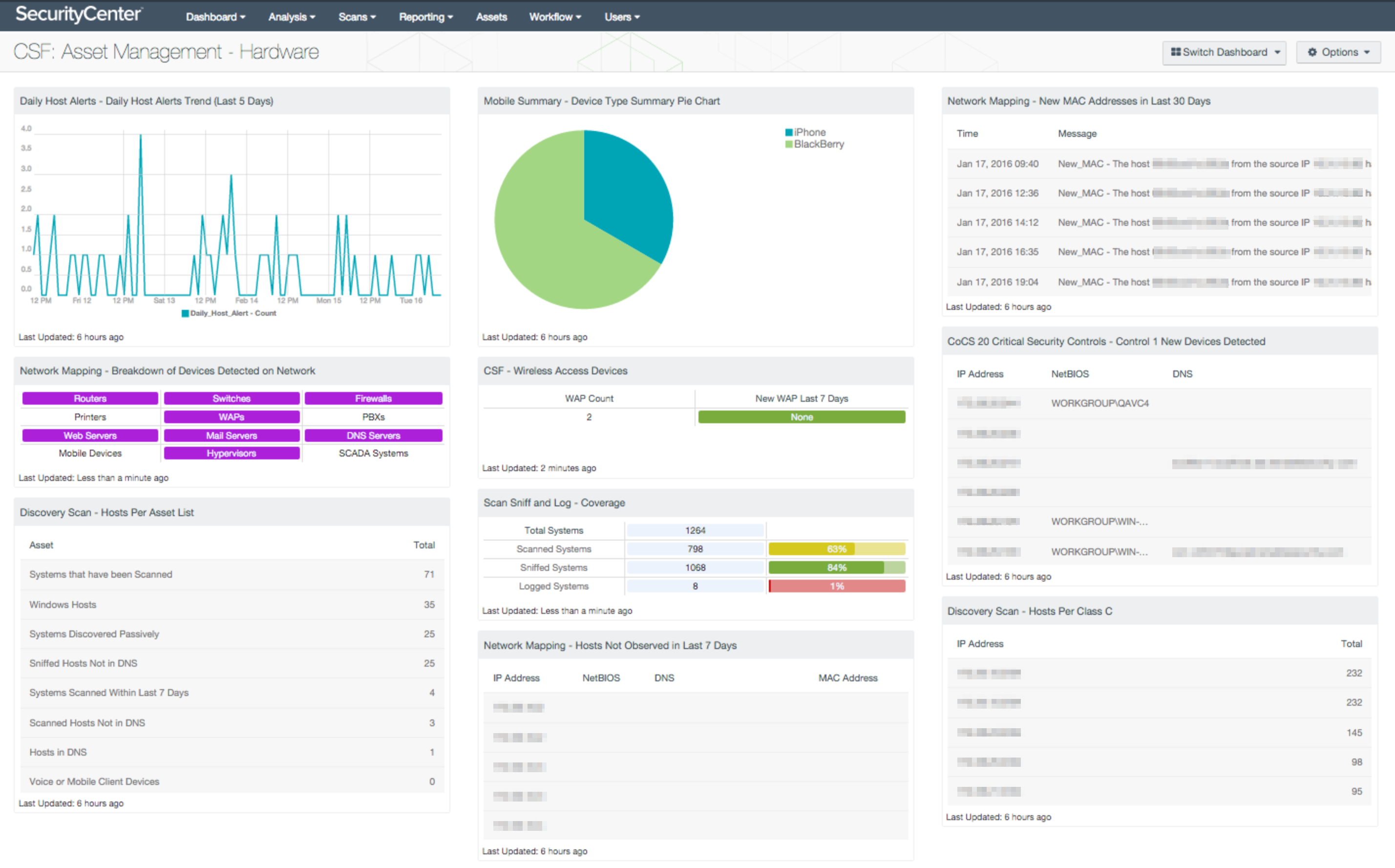 SecurityCenter CV Asset Management Dashboard