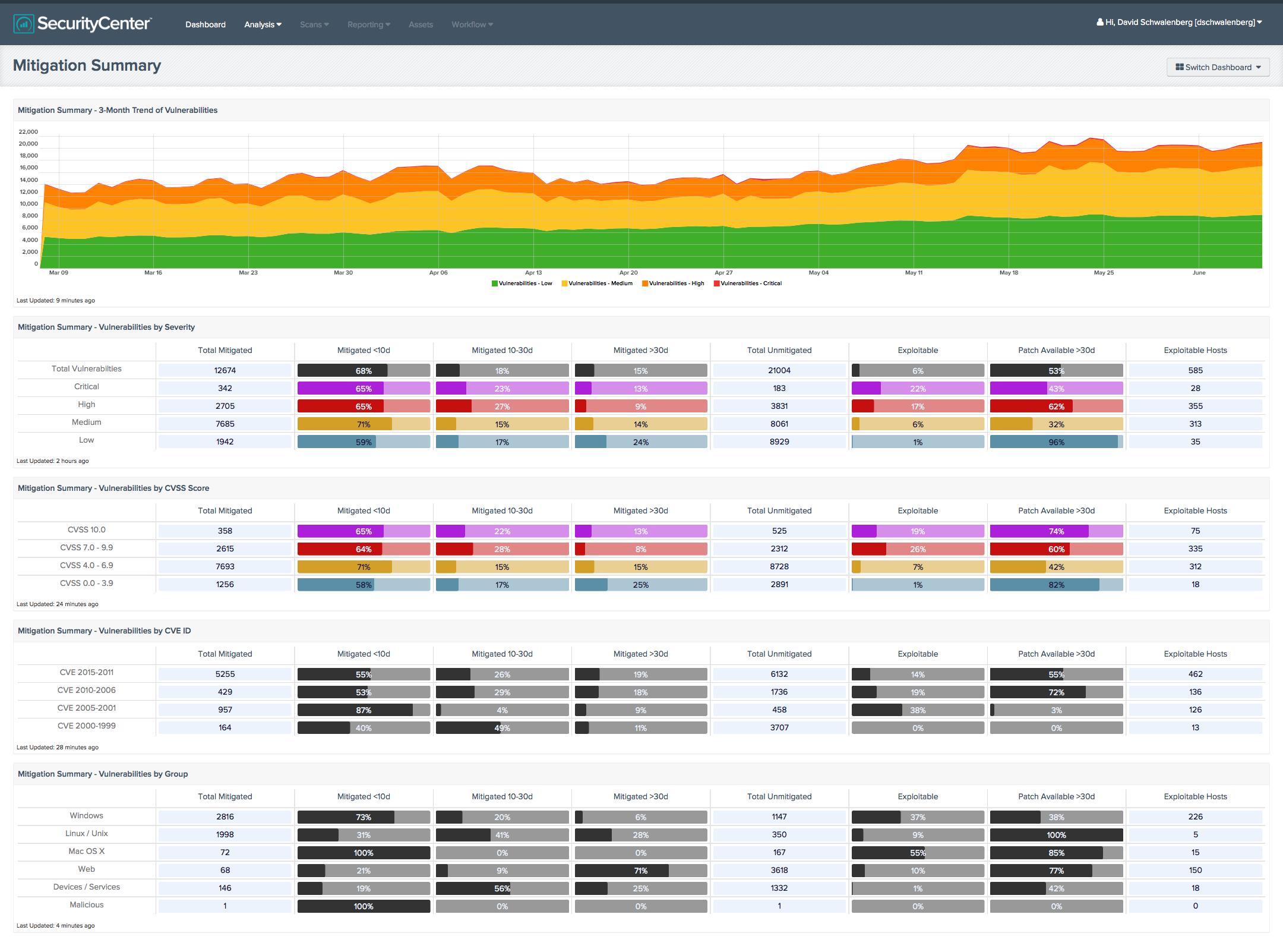 Counting Vulnerabilities Blog Tenable