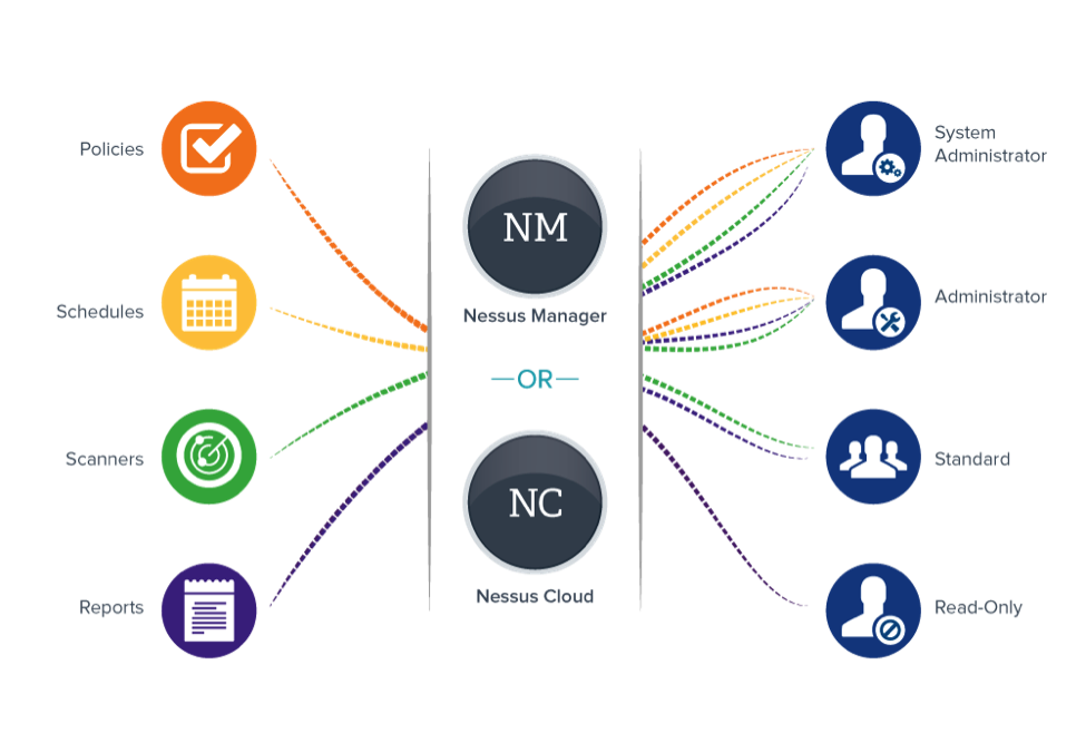 Nessus Manager and Nessus Cloud Diagram