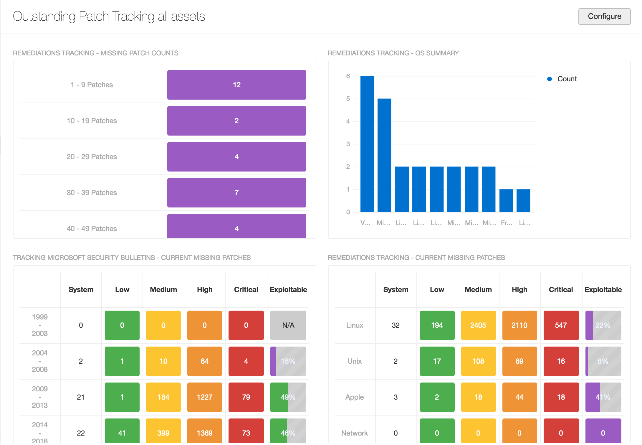 Tenable.io VM Outstanding Patch Tracking All Assets Dashboard